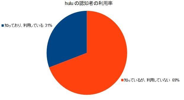 hulu認知者の利用率