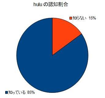 huluの認知割合