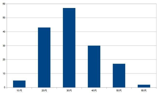 Huluを利用している年代・年齢別グラフ