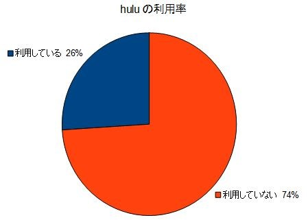 huluの利用率